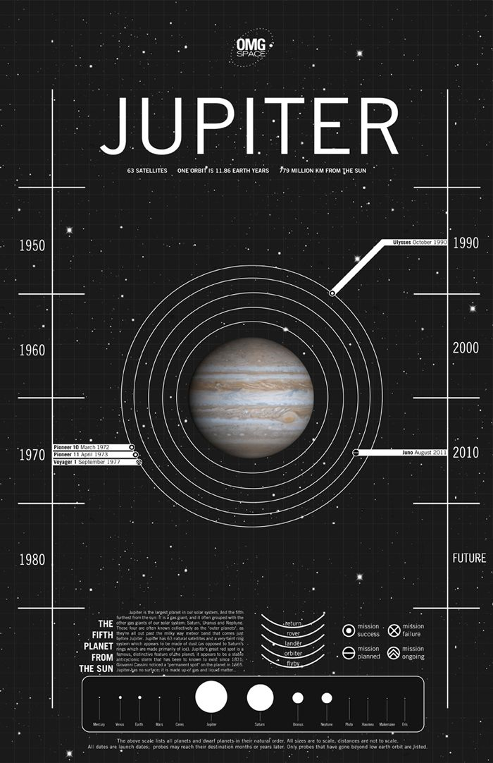 Jupiter is the largest planet in our solar system, and the ...