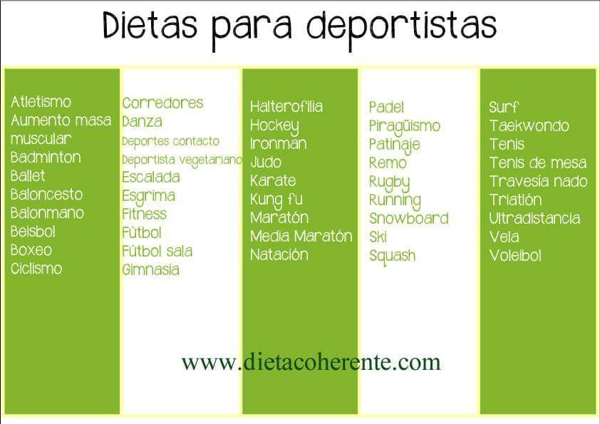 Regala Dieta Personalizada Una Dieta Para Deportistas Para Mejorar El Rendimiento Y Prevenir Les Dietas Para Deportistas Dietas Personalizadas Dieta Coherente