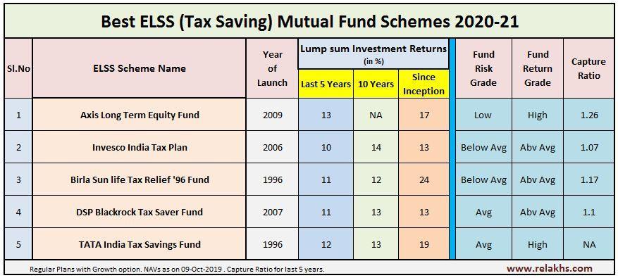 Tax Saving Equity Mutual Fund Schemes 202021 Mutuals funds