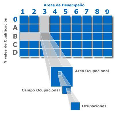 SENA: Observatorio Laboral y Ocupacional Colombiano