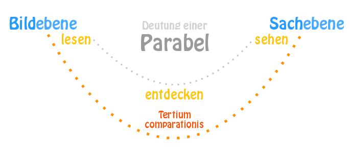 Deutung Und Aufbau Einer Parabel Bildung Merkmale Lesen