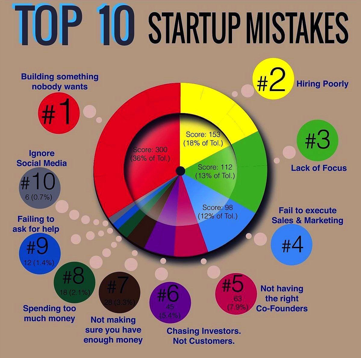 Startup Mistakes Tech Startup Mistakes Common Small Business