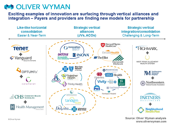 Examples of healthcare payer vertical alliances and