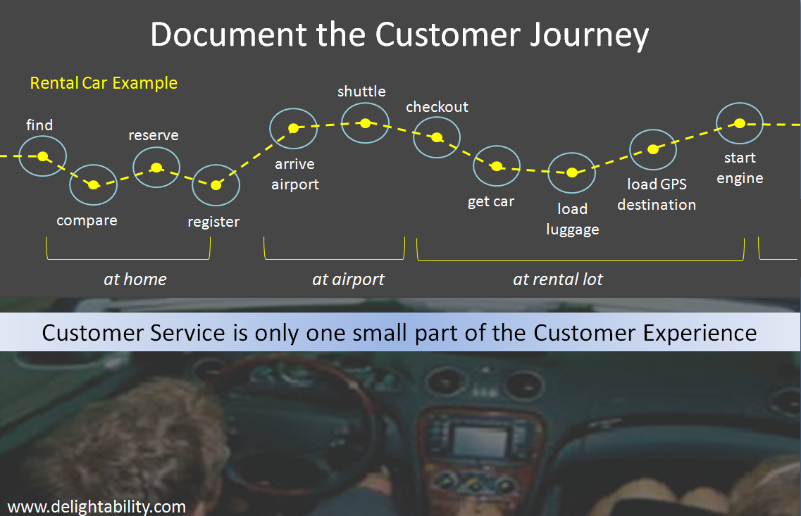 Rental car customer experience journey more than customer service rental car customer experience journey more than customer service malvernweather Gallery
