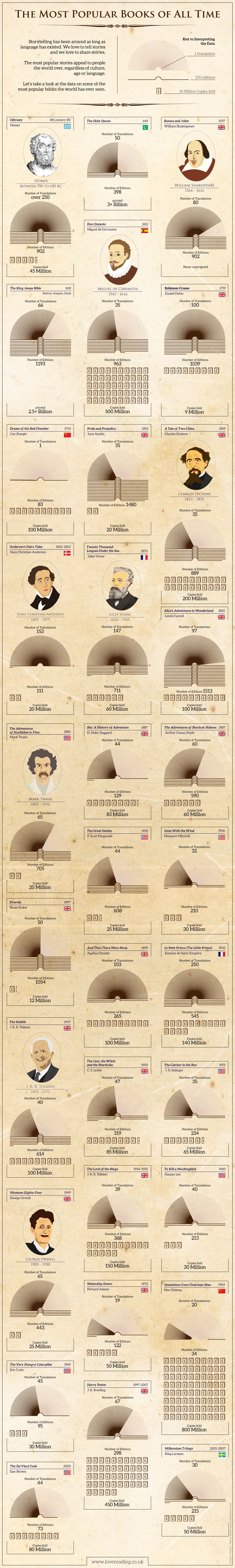 The Most Popular Books Of All Time Infographic Bookworm