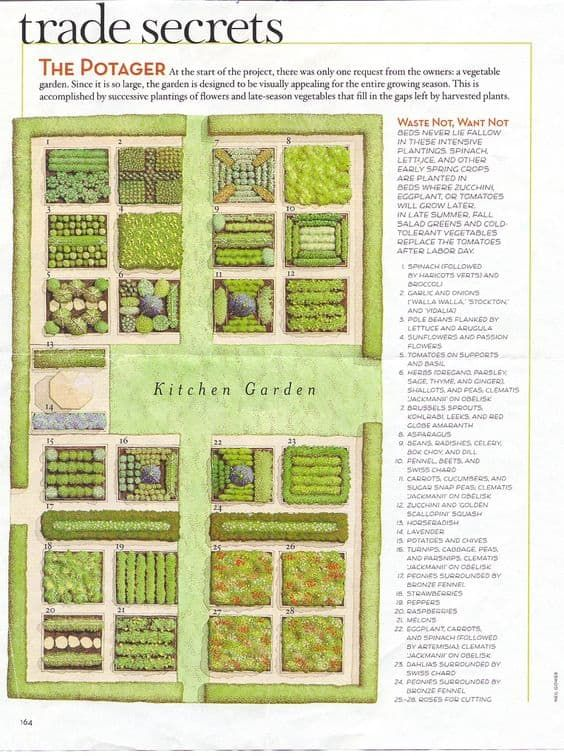 Kitchen Garden Designs, Plans + Layouts 2020 is part of Potager garden, Garden planning, Vegetable garden design, Veg garden, Garden design, Garden layout - Learn how to design your kitchen garden with some kitchen garden plans and potager design examples  Kitchen garden layouts and potager plans