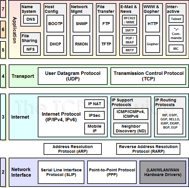 TCP/IP Bible: Rod Scrimger, Paul LaSalle, Mridula Parihar ...