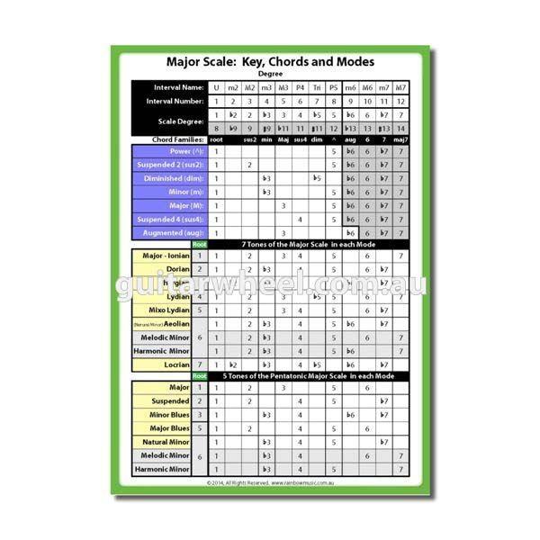 Universal Scale Key Chords Chart  Guitar Wheel