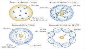 modelo cinético de partículas - Buscar con Google