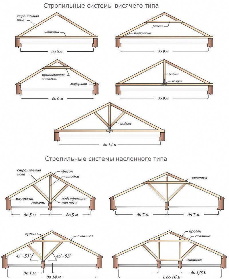 Pergola For Sale Near Me #PergolaWithTinRoof | Roof truss ...