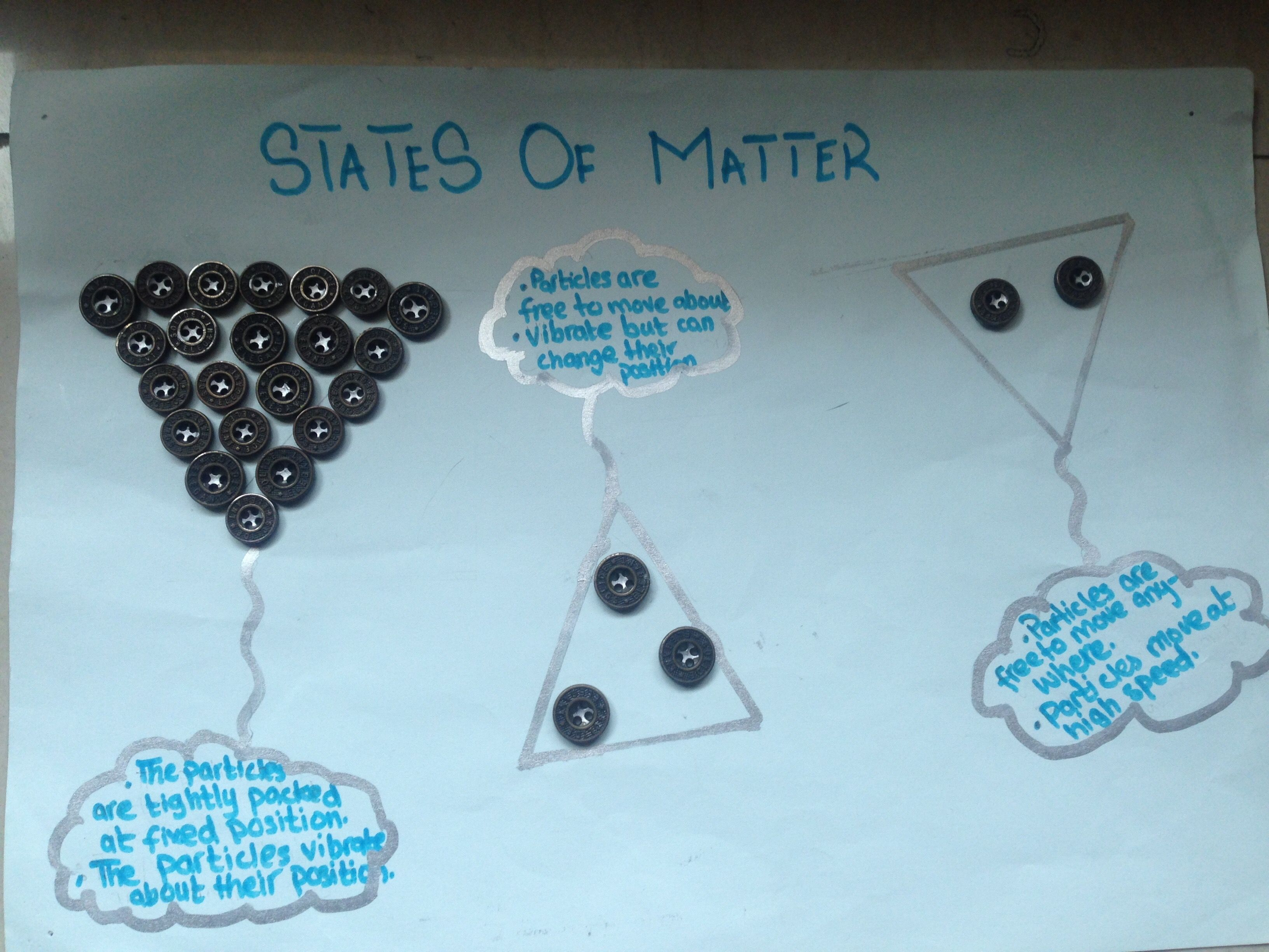 Particle Model Of Matter By Grade 7 Student