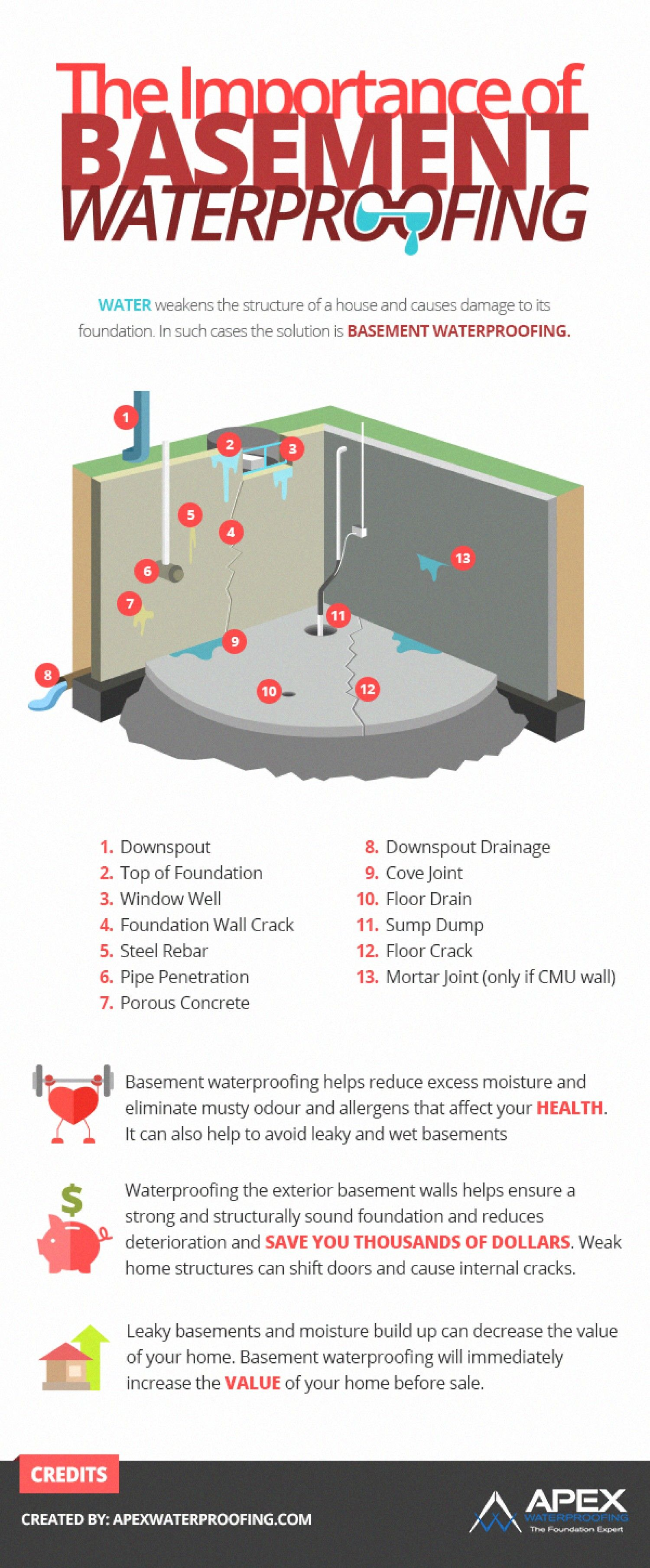 The Importance Of Basement Waterproofing Shared By Zainpbs Published Feb 25 Waterproofing Basement Basement Flooring Waterproof Basement Waterproofing Paint