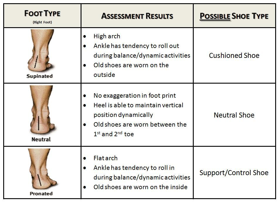 How to Pick the Right Running Shoes Foot chart, Reflexology and - pick chart