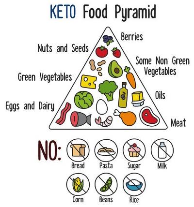 Die Ketogene Ernährungspyramide - Ketogene diät..