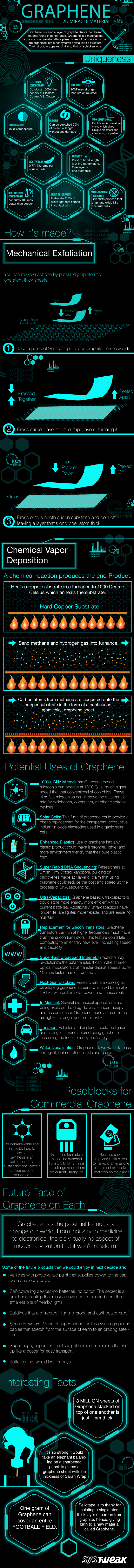 Graphene: 2D Miracle Material Shaping Our Future