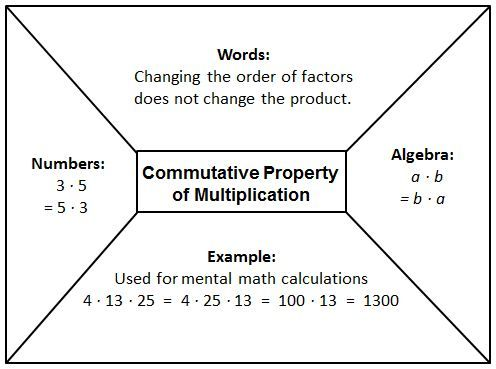 State The Commutative Property Of Multiplication
