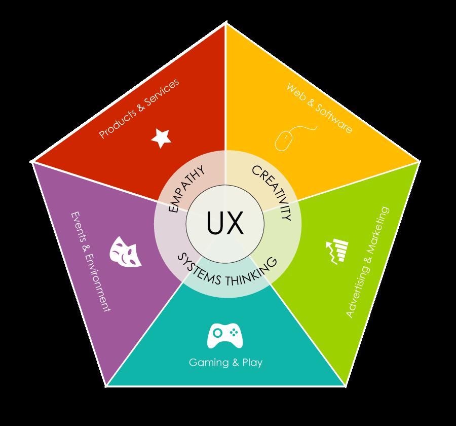 Ux Design C Est Quoi Ux Design Interactive Design Web Software