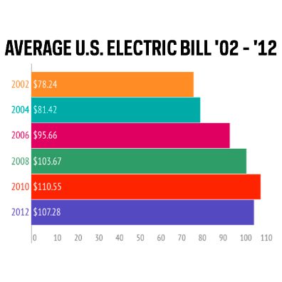 Shocking Average Residential Electricity Bills In The U S
