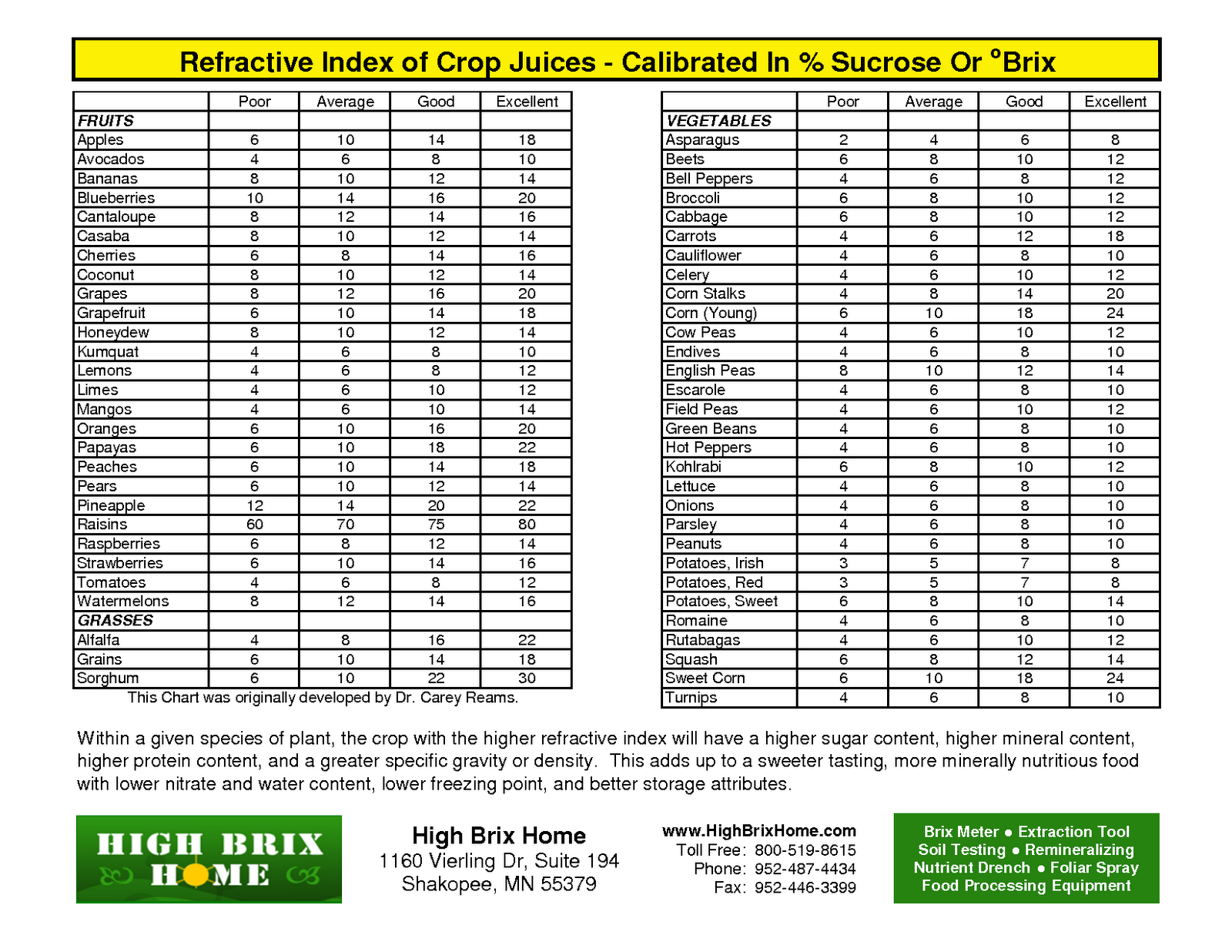 Soil ph nutrient availability chart you can find more for Where can you find soil