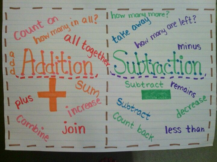 Addition and Subtraction Anchor Chart key words for vocab/test ...