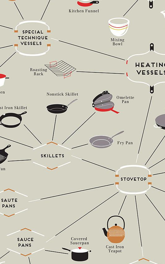 6 | Infographic: A Map Of Every Cooking Utensil You Could Ever Hope To Own | Co.Design | business + design