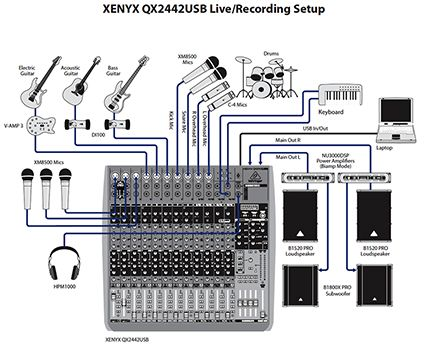Setting Up Sound System Diagram - WIRING CENTER •