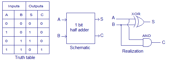 Difference Between Half Adder And Full Adder Coding Informative Binary Code
