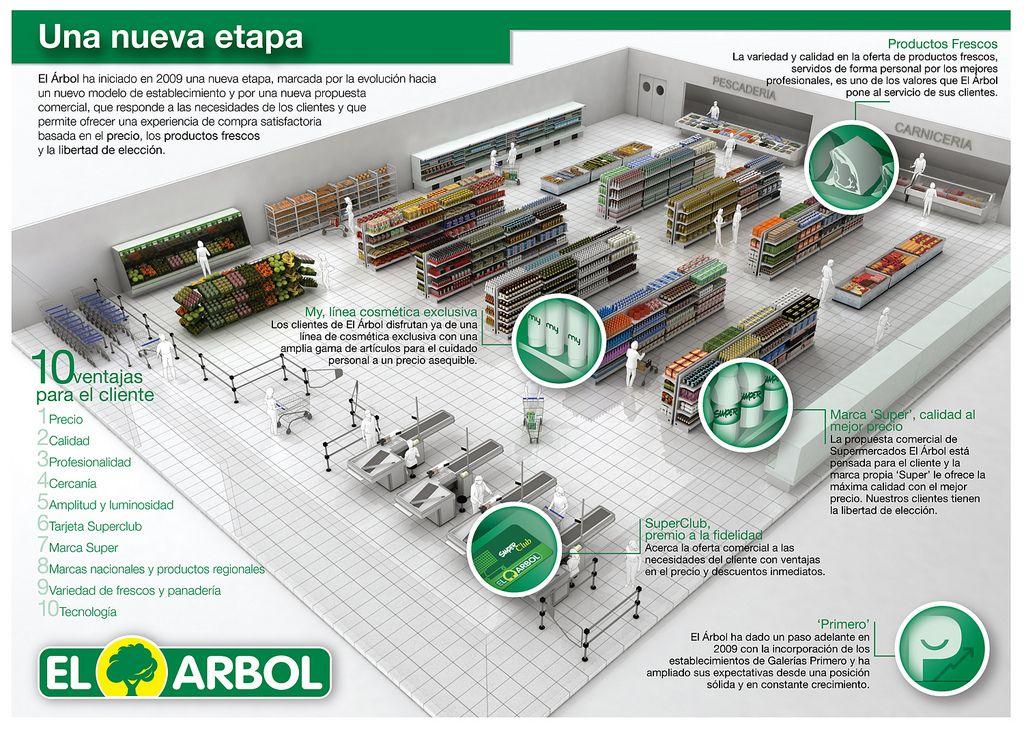 Supermercado el Arbol: una nueva etapa