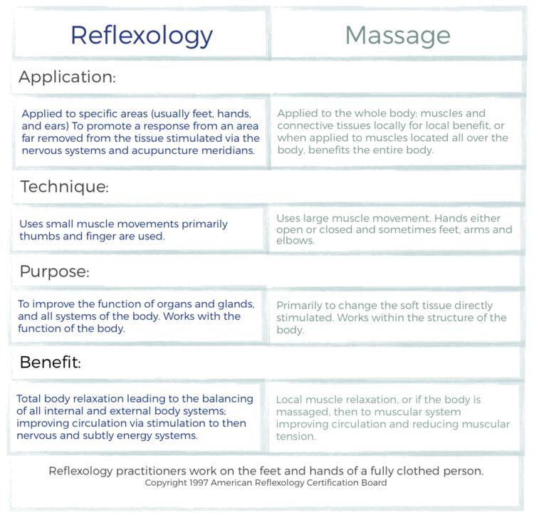 What Is Reflexology Wellness Through Reflexology Reflexology