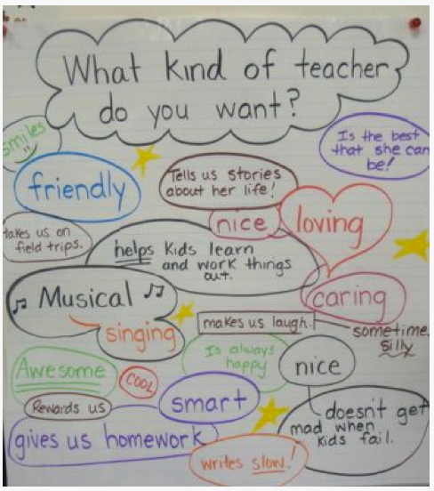 """the kind of teacher i want to Arguments to use in your """"why become a teacher"""" essay you are most likely searching for arguments to use in your essay on """"why i want to become a teacher"""" because for you, you just know being a teacher is great, and it's what you want to do."""