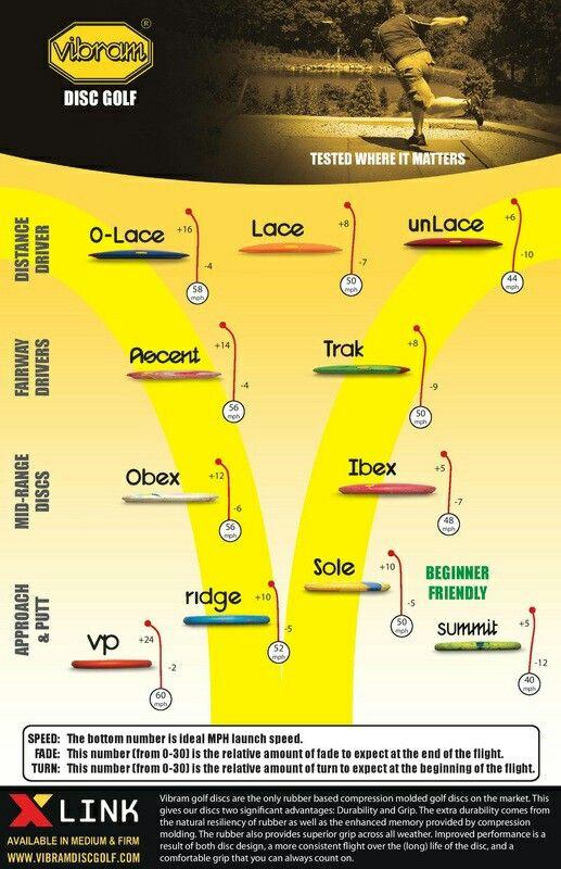 Vibram Flight Charts Disc Golf Vibram Disc Golf Disc Golf Courses