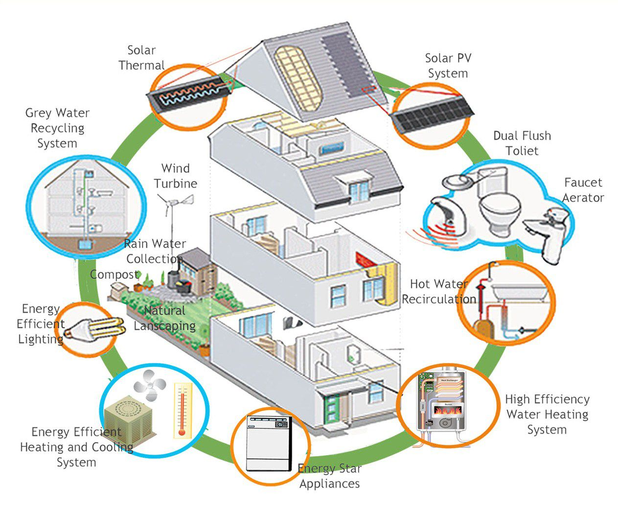 clean technologies for cooling and heating your home - Green Technology Homes