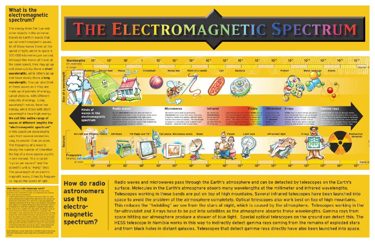 Image Result For Chart Of Electromagnetic Spectrum
