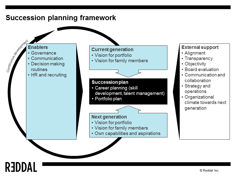 Succession Planning In The Context Of A Family Business