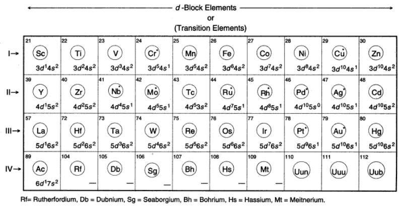 Httpszookeepersblogleswordpress20130931a d block periodic table chart httpszookeepersblogleswordpress201309 urtaz Images
