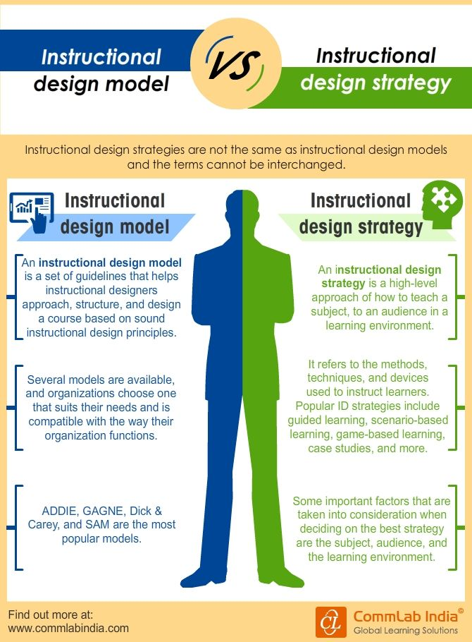 Instructional Design Models Vs Instructional Design Strategies Infographic Instructional Design Instructional Design Jobs Elearning Design
