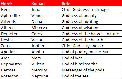 Image result for greek god powers | greek project | Pinterest ...