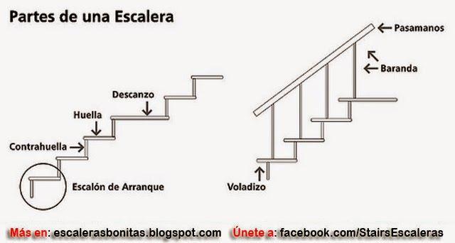Dimensiones para escaleras de casas arquitectura for Dimensiones de escaleras
