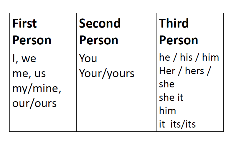 Grammar Lesson For Descriptive Writing Essay Example English Tutorial How To Write An In Third Person Point Of View