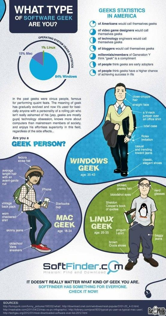 What Kind Of Software Geek Are You? - #infographic ...