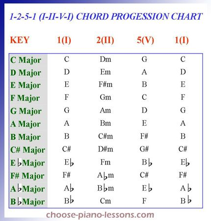 Piano Chord Progressions Google Search Music Theory Pinterest
