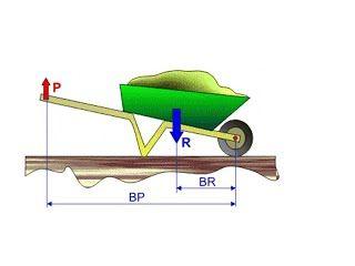 Palancas De Primer Segundo Y Tercer Grado Maquinas Simples Composting Easy Physics Science