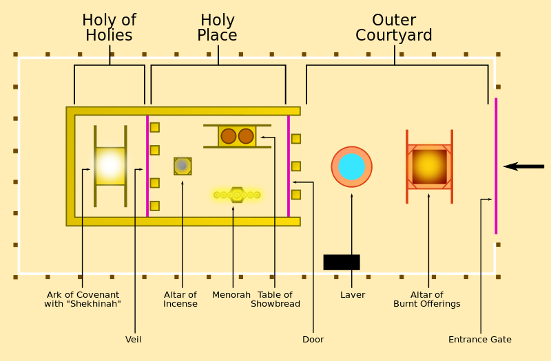 Tabernacle scheme | Tabernacle of moses, Tabernacle, The tabernacle