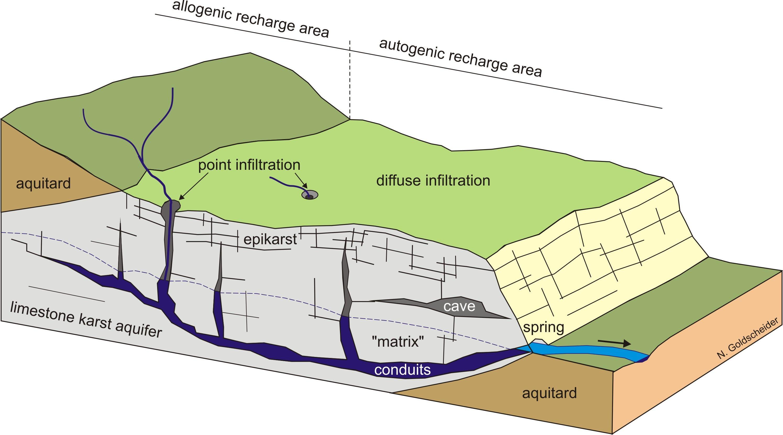 karst google search block diagram water cycle cartography urban design geology [ 2990 x 1660 Pixel ]