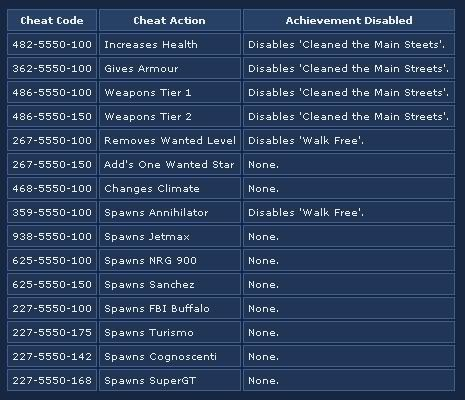 Gta Iv Xbox 360 Cheats Hints Info Gta Cheating Xbox 360 Cheats