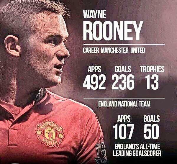 The Wonder Boy The Leader Wayne Rooney England National Team Manchester United Football Club Manchester United