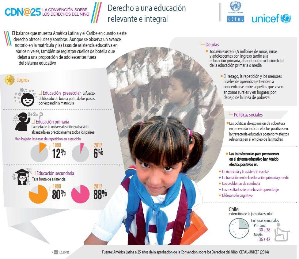 Derecho a educacíon en América Latina | Infografia ...