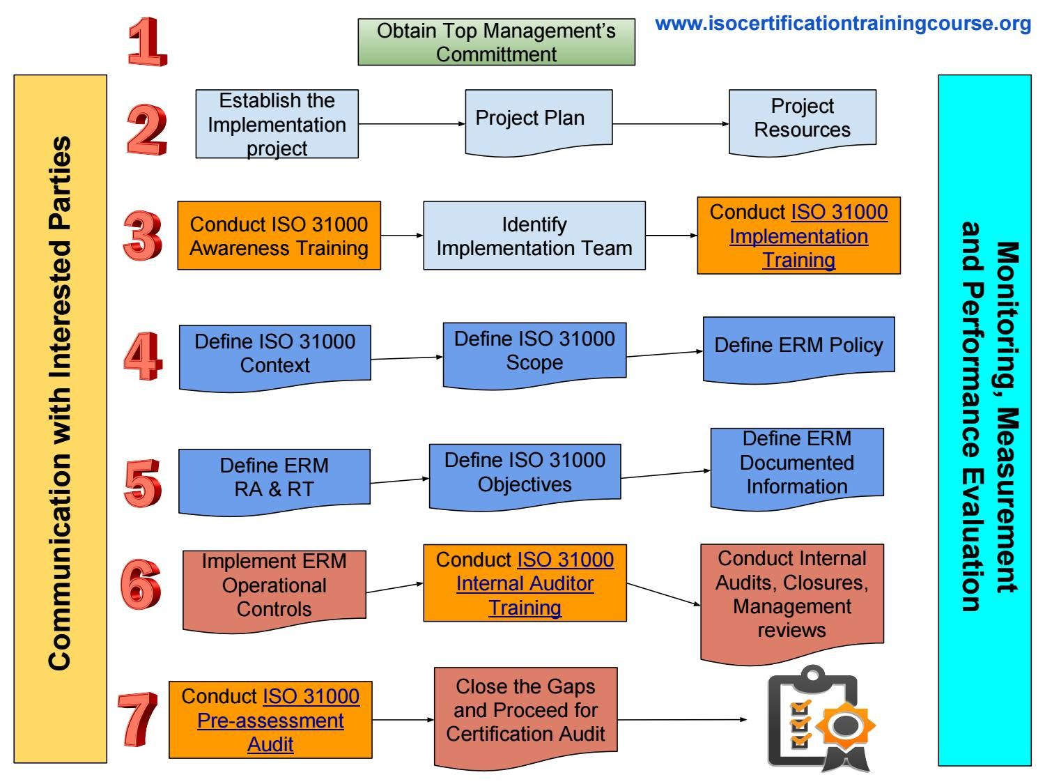 How To Prepare For Iso 31000 Certification Process Step By Step For Auditee Organizations Risk Management Strategies Change Management Risk Management