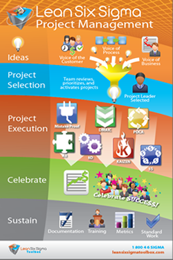 Lean Six Sigma Project Management Poster Lean Six Sigma Project