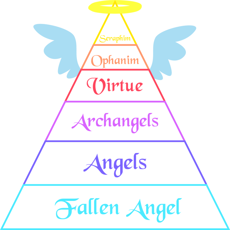 Angelic Ranks: Description, Hierarchy, and How Different Types Different From Each Other 15